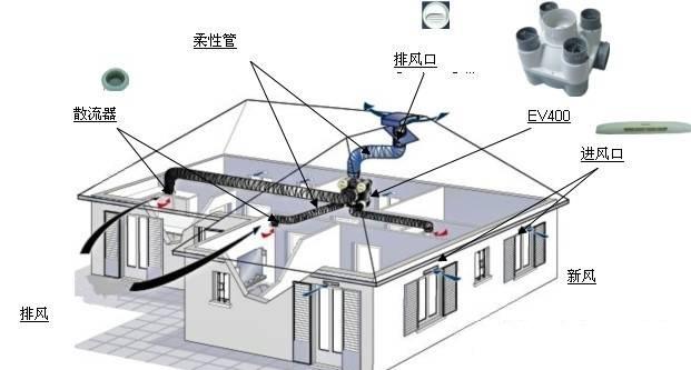 中央空调系统:有主机和末段系统.